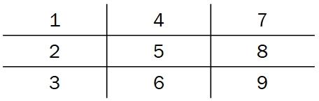Пример заполнения нумерологической матрицы