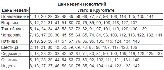 Дни недели Новолетий