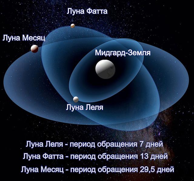 Период трёх лун у Мидгард-Земли