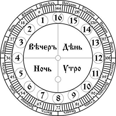 Славянские часы (циферблат)