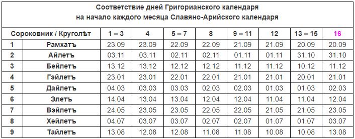 Таблица соответствия дней