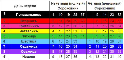Таблица Сороковников