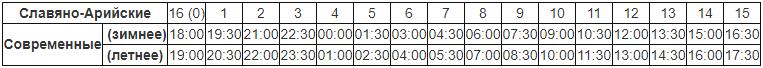 Таблица сравнения славянских и современных часов