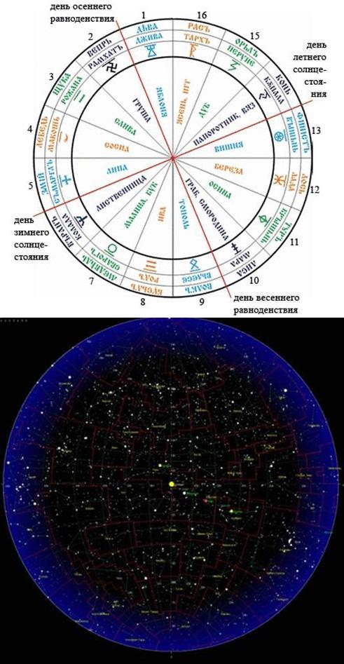 Зодиакальный круг по славянскому календарю