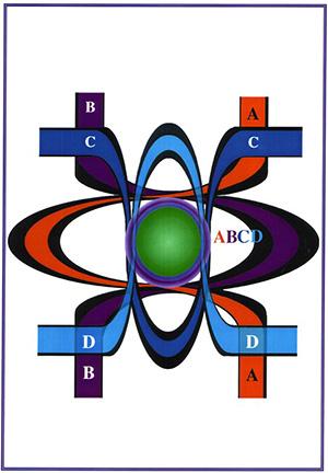 Полное слияние четырёх форм материй