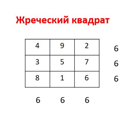 Значение 666 в нумерологии